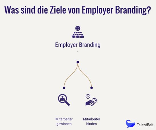 Ziele des Employer Brandings