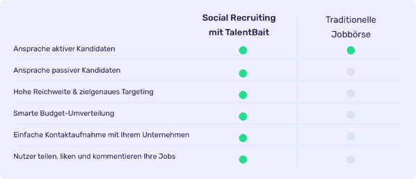 Vorteile social media recruiting