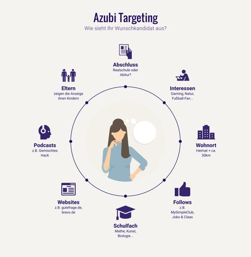 azubi-targeting