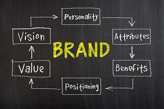Employer Branding Definition