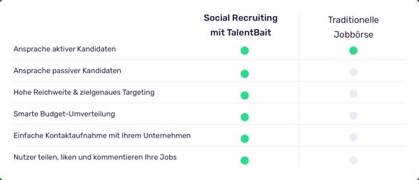Bewerberkommunikation beim Social Media Recruiting