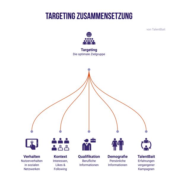 targeting-zusammensetzung auf social media